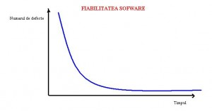 Fiabilitatea hardware