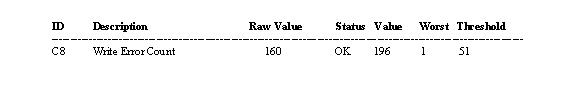 Parametrul SMART Write Error Count