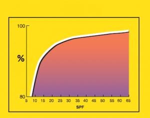 SPF factorul de protectie solara