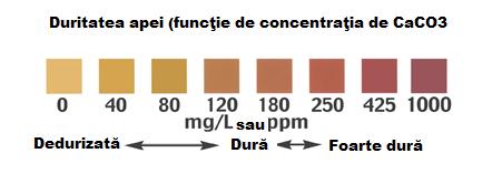 Duritatea apei functie de concentratia de CaCO3
