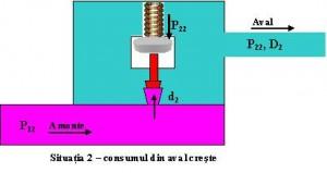 Regulator presiune apa - functionare - 2