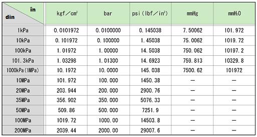 Presiunea definitie unit i de m sur pentru presiune - Atmospheric pressure conversion table ...