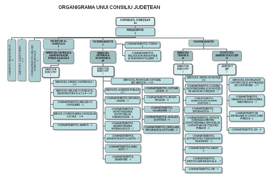 Model organigrama consiliu judetean