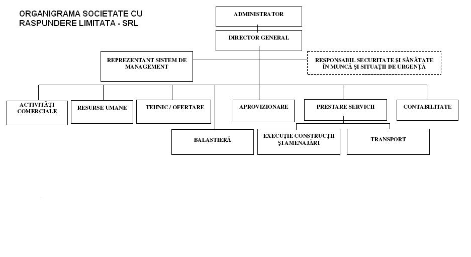Model organigramă SRL