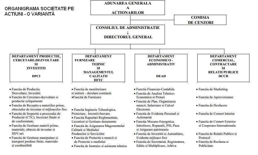 Model organigramă societate pe actiuni - SA