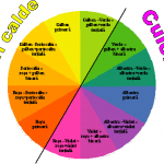 Cercul culorilor primare binare si tertiale