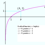 Graficul functiei logaritm